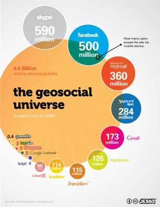 El Universo Geosocial (JESS3)