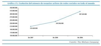 Gráfico: Evolución del número de usuarios activos de redes sociales en todo el mundo