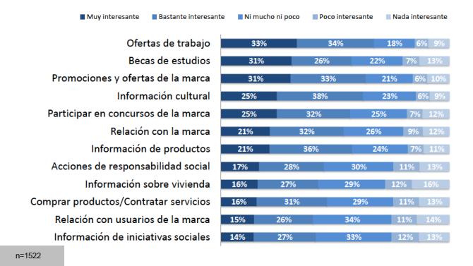 Interés hacia diferentes acciones de marcas en redes sociales