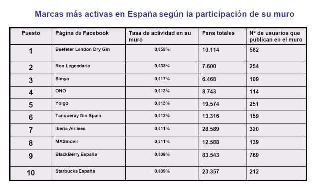 Marcas más activas en España