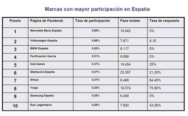 Marcas con mayor participación en España